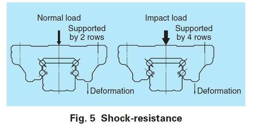 NSK Impact Load Shock Resistance Diagram - NSK Linear Guides